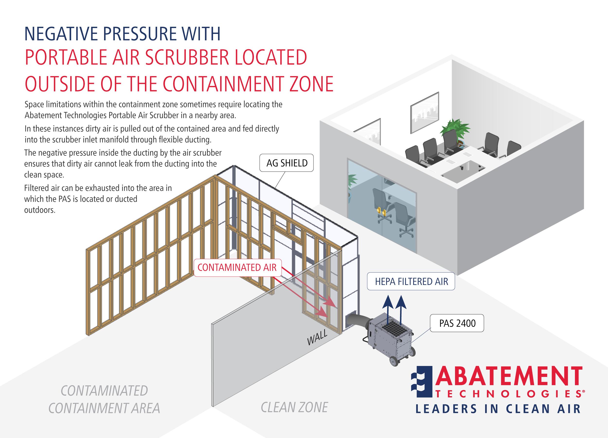 Negative Pressure Outside Containment